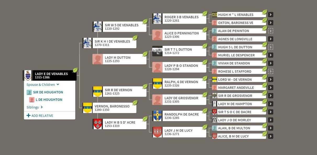 family tree, pedigree view
